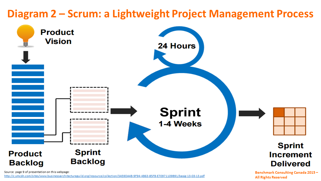 Agile Software Development Life Cycle Ppt Background ...  |Agile Diagram